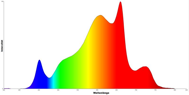 Lichtspektrum der urban Chili LED 380-780nm